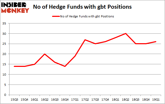 No of Hedge Funds with GBT Positions