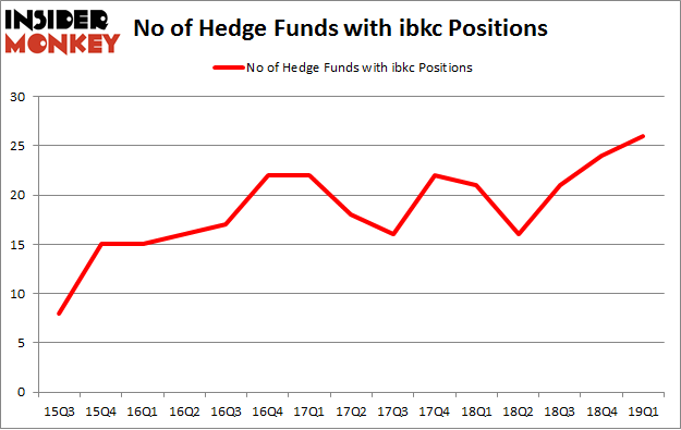 No of Hedge Funds with IBKC Positions