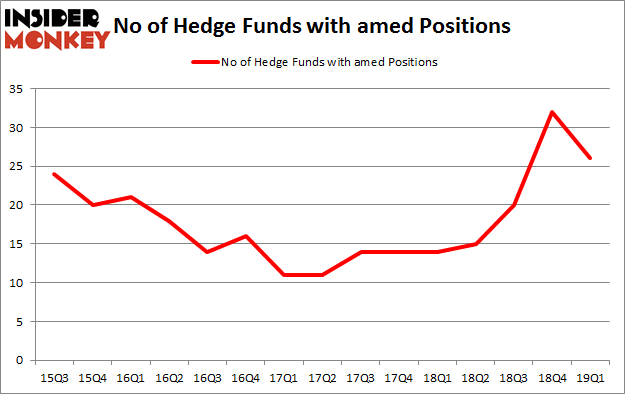 No of Hedge Funds with AMED Positions