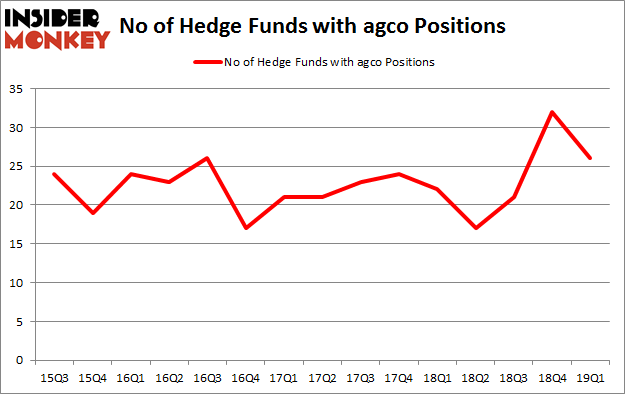No of Hedge Funds with AGCO Positions