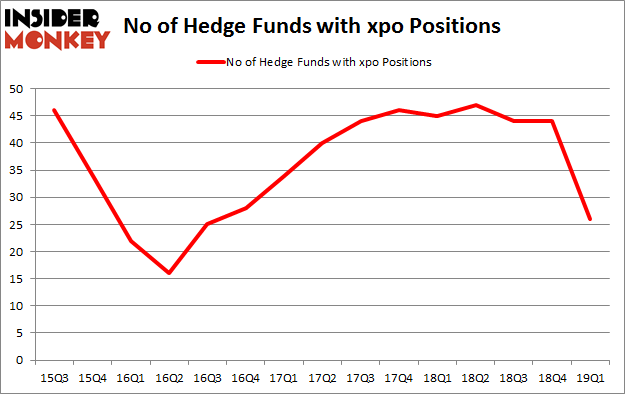 No of Hedge Funds with XPO Positions