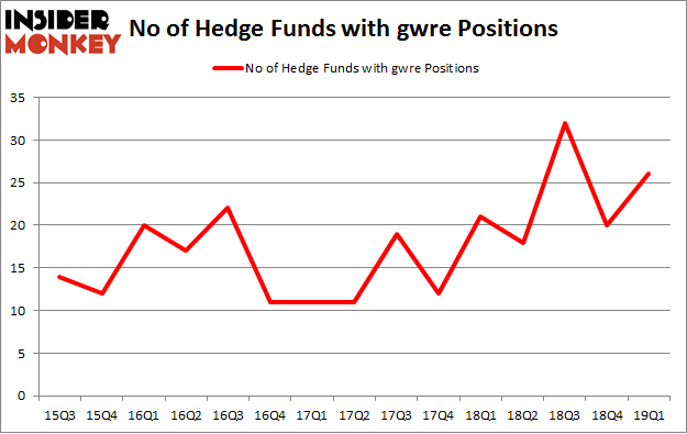 No of Hedge Funds with GWRE Positions