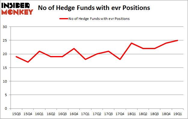 No of Hedge Funds with EVR Positions