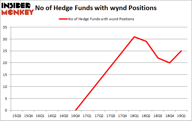 No of Hedge Funds with WYND Positions