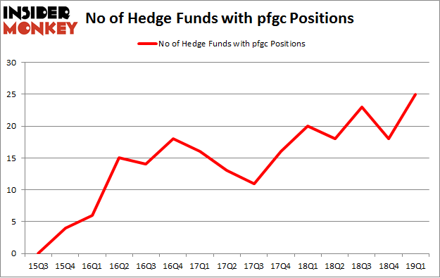 No of Hedge Funds with PFGC Positions