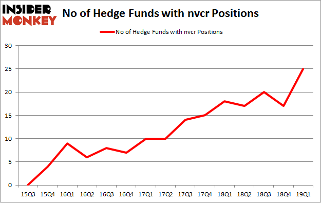 No of Hedge Funds with NVCR Positions