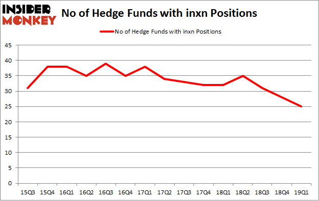No of Hedge Funds with INXN Positions