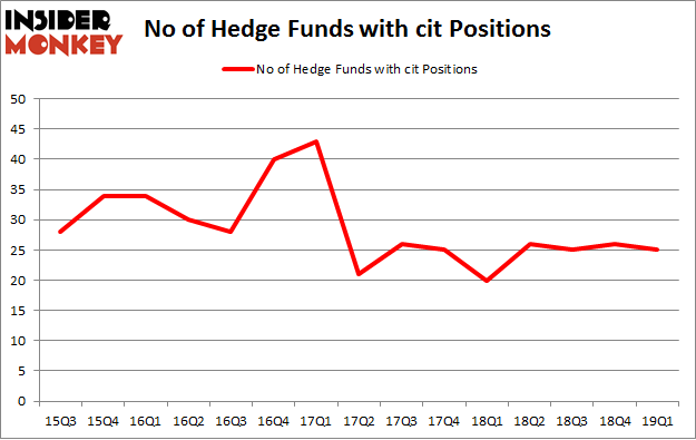 No of Hedge Funds with CIT Positions