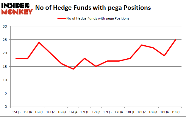 No of Hedge Funds with PEGA Positions