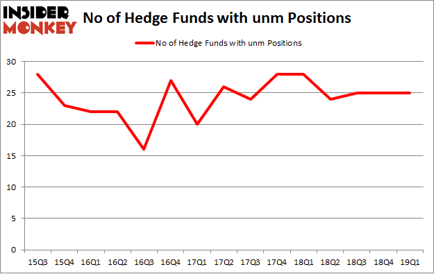 No of Hedge Funds with UNM Positions