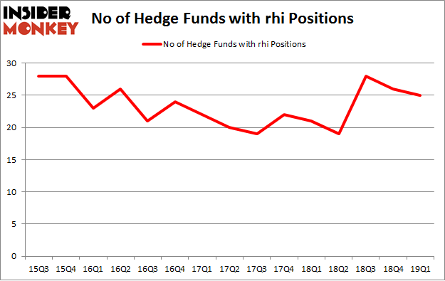 No of Hedge Funds with RHI Positions