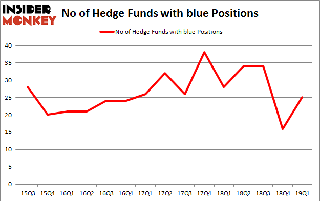No of Hedge Funds with BLUE Positions