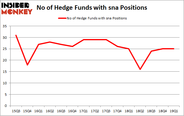 No of Hedge Funds with SNA Positions