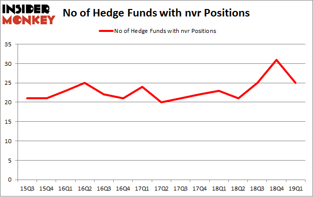 No of Hedge Funds with NVR Positions
