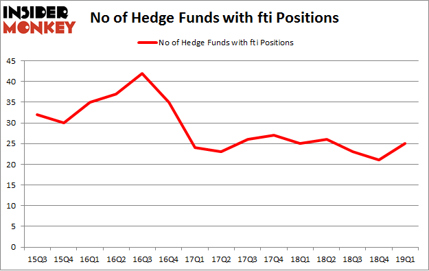 No of Hedge Funds with FTI Positions