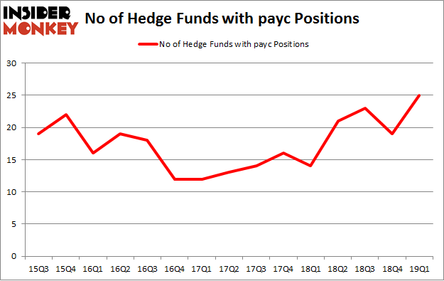 No of Hedge Funds with PAYC Positions