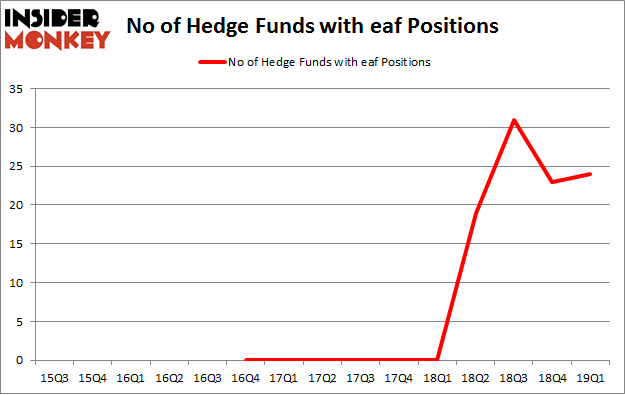 No of Hedge Funds with EAF Positions