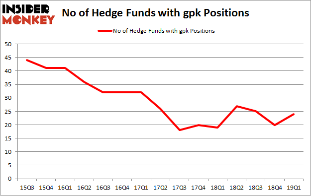 No of Hedge Funds with GPK Positions