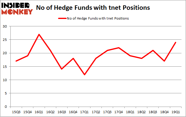No of Hedge Funds with TNET Positions