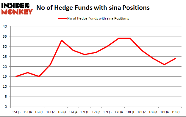 No of Hedge Funds with SINA Positions