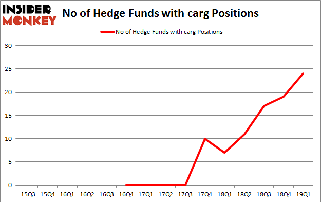 No of Hedge Funds with CARG Positions
