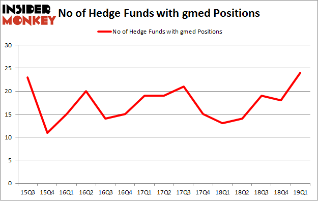No of Hedge Funds with GMED Positions