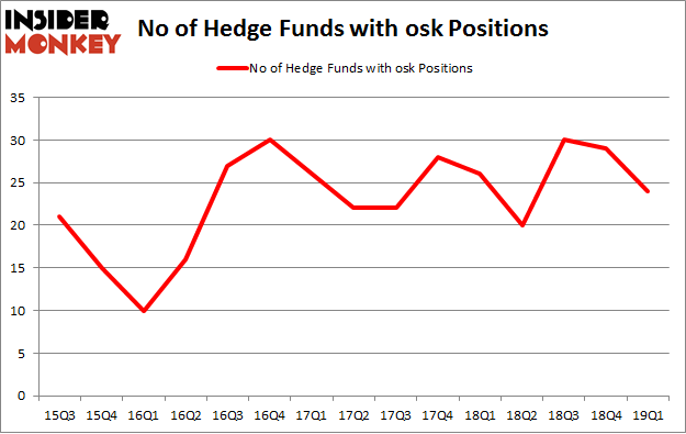 No of Hedge Funds with OSK Positions