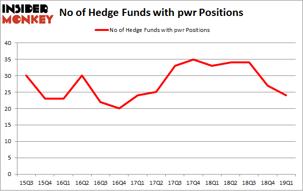 No of Hedge Funds with PWR Positions