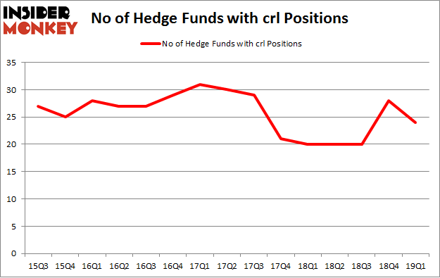 No of Hedge Funds with CRL Positions