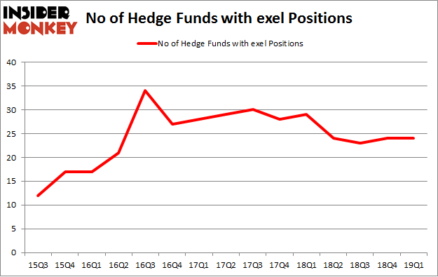 No of Hedge Funds with EXEL Positions
