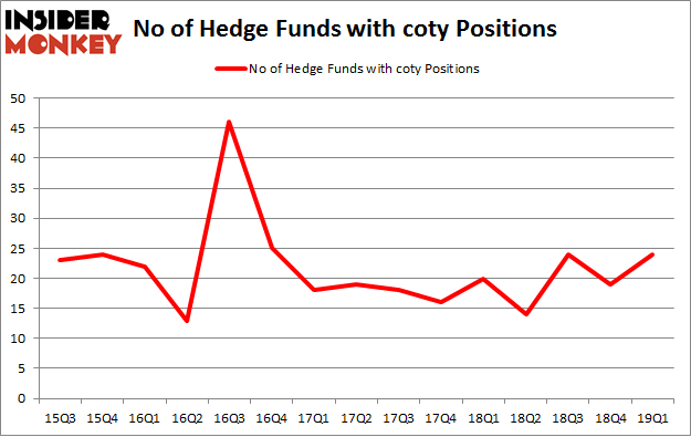 No of Hedge Funds with COTY Positions