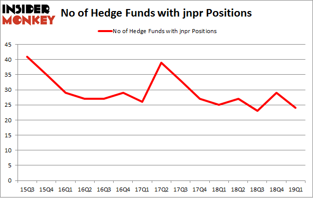 No of Hedge Funds with JNPR Positions