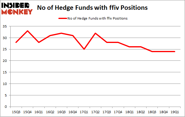 No of Hedge Funds with FFIV Positions