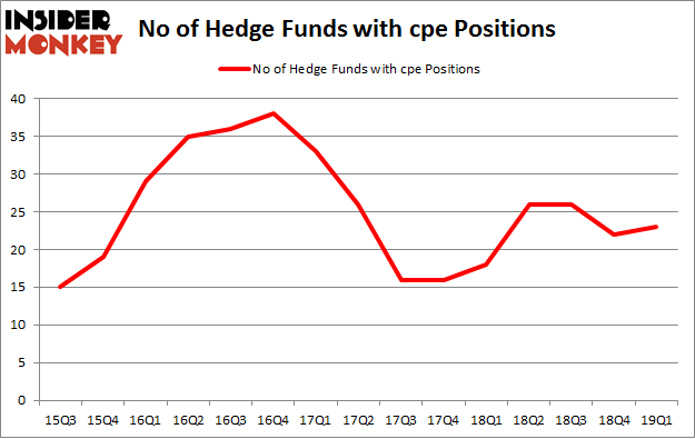 No of Hedge Funds with CPE Positions