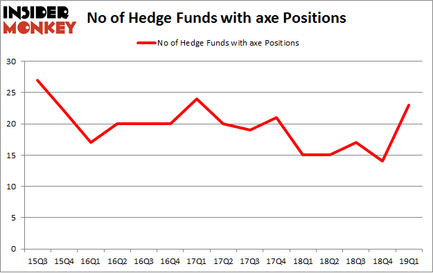No of Hedge Funds with AXE Positions