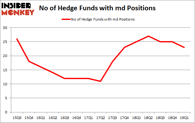 No of Hedge Funds with MD Positions