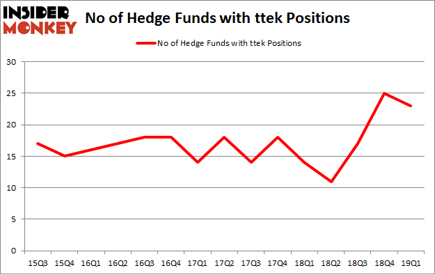 No of Hedge Funds with TTEK Positions