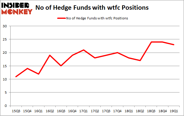 No of Hedge Funds with WTFC Positions
