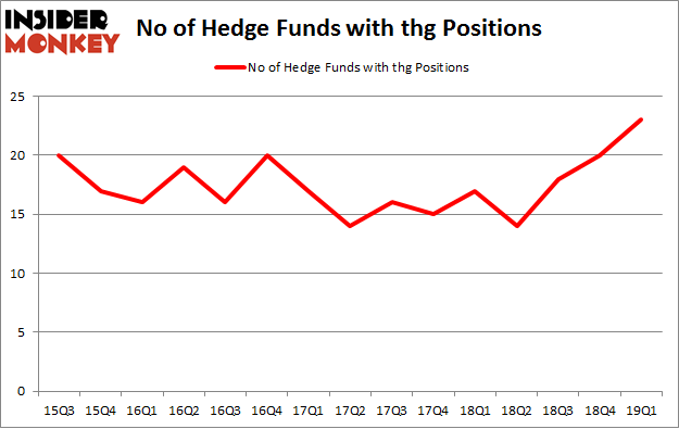 No of Hedge Funds with THG Positions