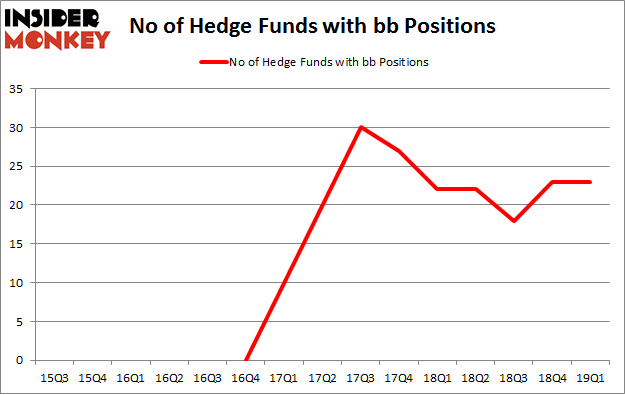 No of Hedge Funds with BB Positions