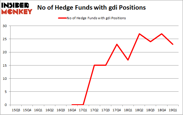 No of Hedge Funds with GDI Positions