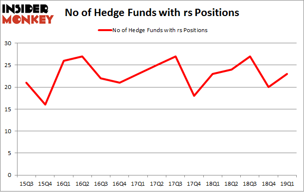 No of Hedge Funds with RS Positions