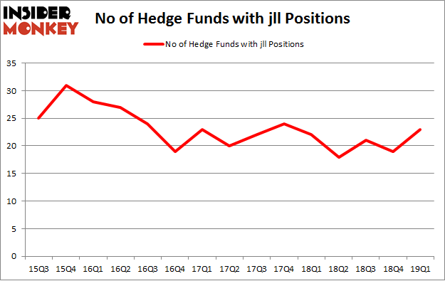 No of Hedge Funds with JLL Positions