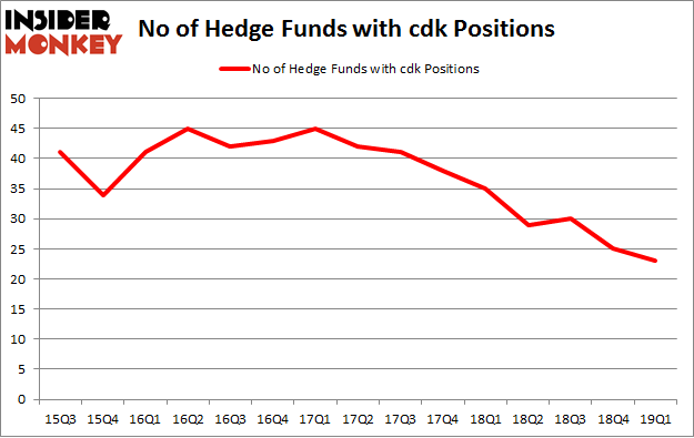 No of Hedge Funds with CDK Positions