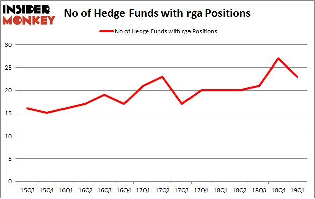 No of Hedge Funds with RGA Positions