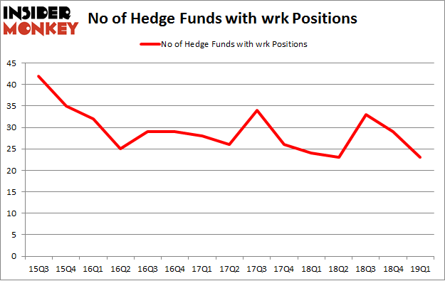 No of Hedge Funds with WRK Positions