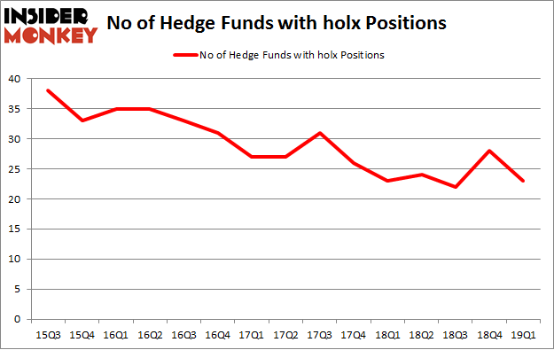 No of Hedge Funds with HOLX Positions
