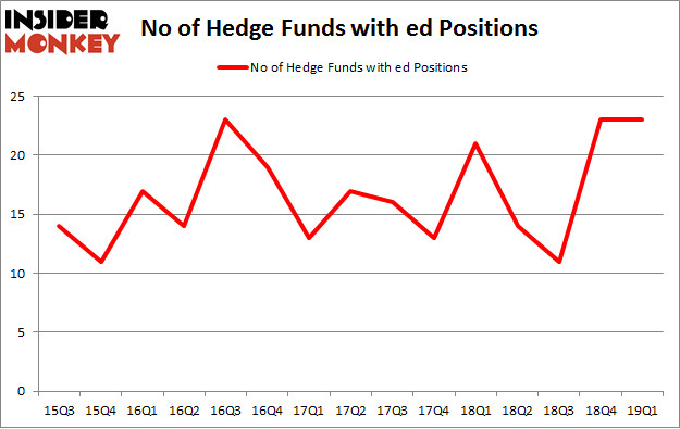 No of Hedge Funds with ED Positions