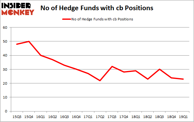 No of Hedge Funds with CB Positions