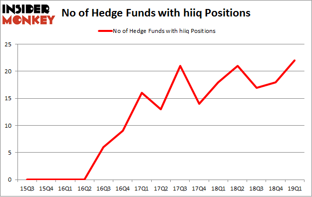 No of Hedge Funds with HIIQ Positions